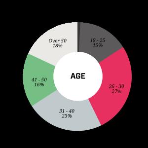 age_survey